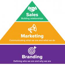 Branding, Marketing and Sales